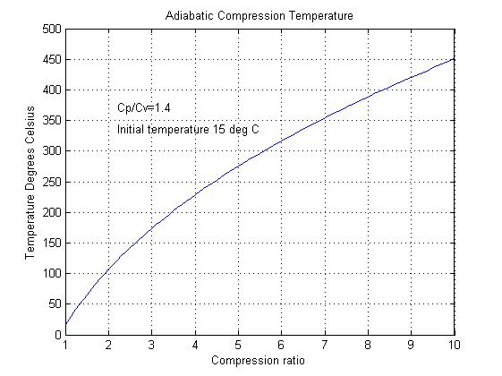 Adiabatic compression temperature rise
